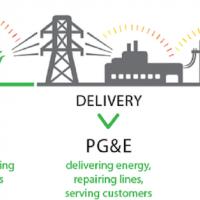 Community Choice Energy: Bay Area Initiatives