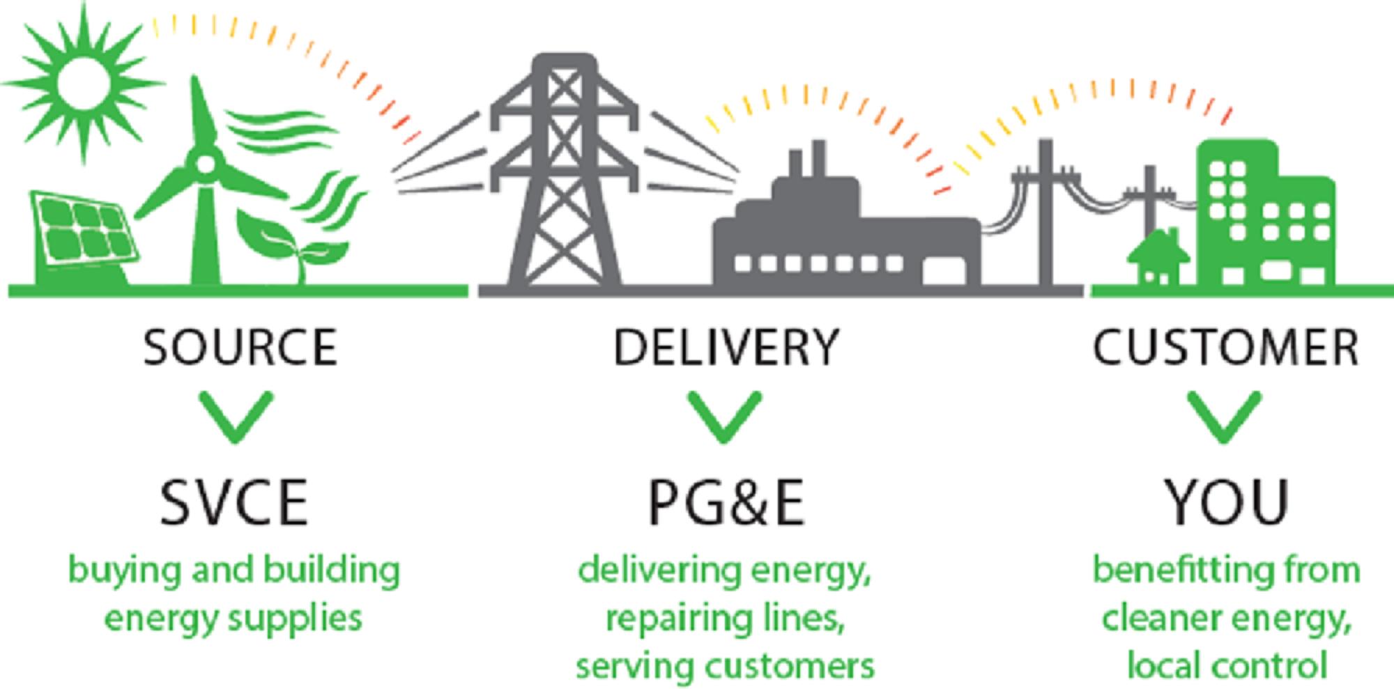 Community Choice Energy (image courtesy: SVCE)