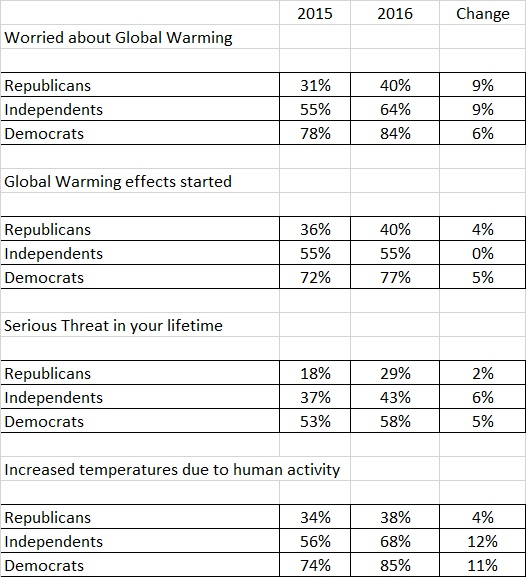Gallup Climate Change Data
