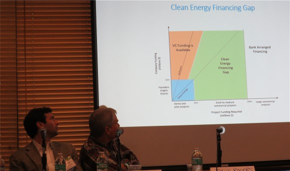 SVES- Finance Gap