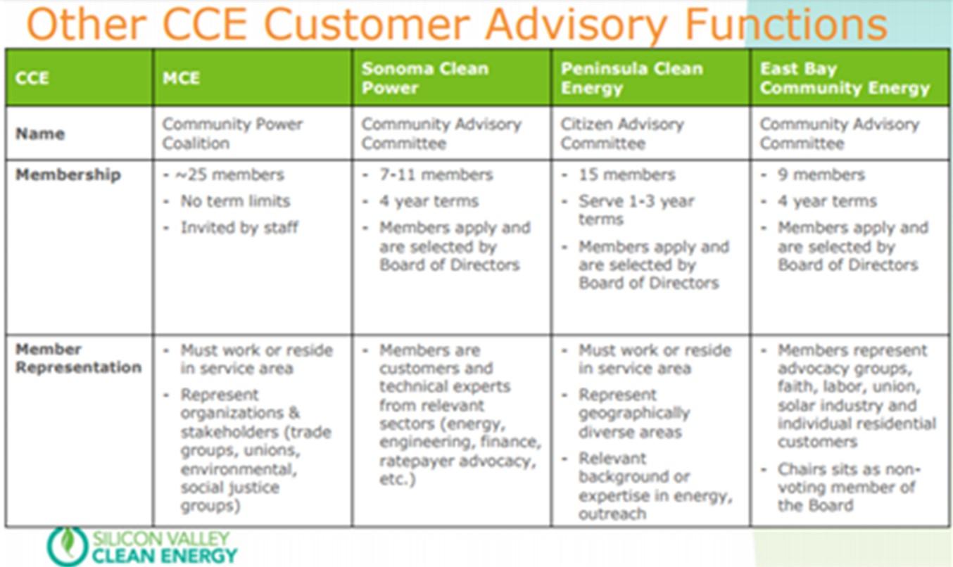 Comparing CCEs