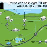 Purified Water from SCVWD: A Drought-Proof, Local Source of Water