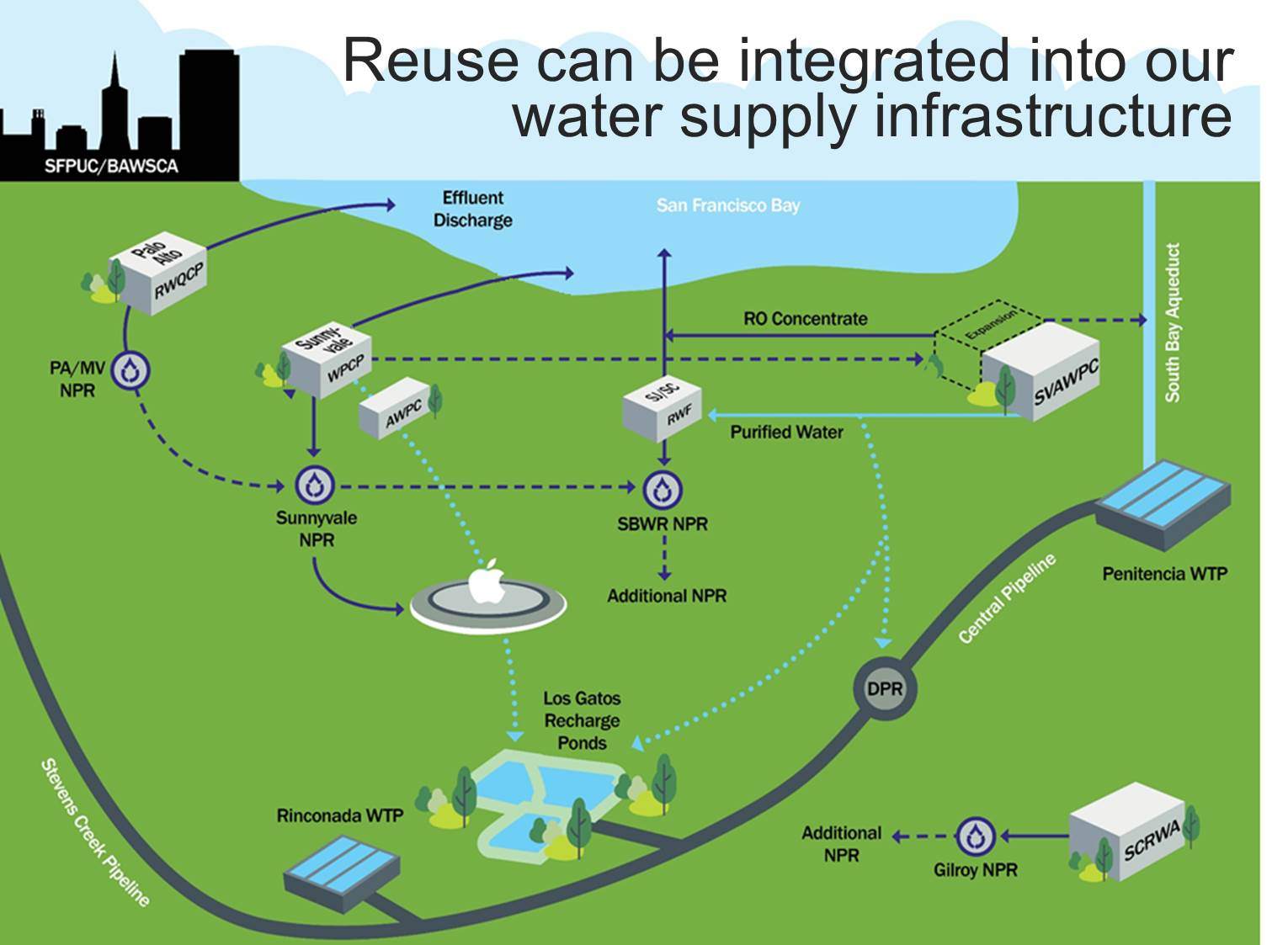 Diagram of potential water reuse network
